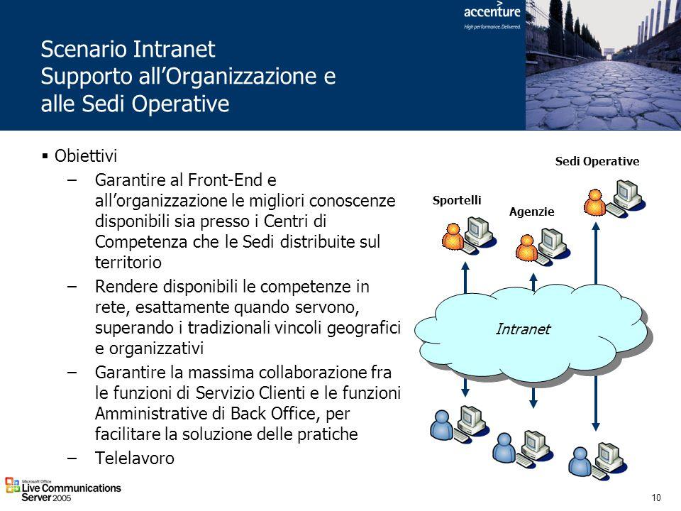 Scenario Intranet Supporto all'Organizzazione e alle Sedi Operative