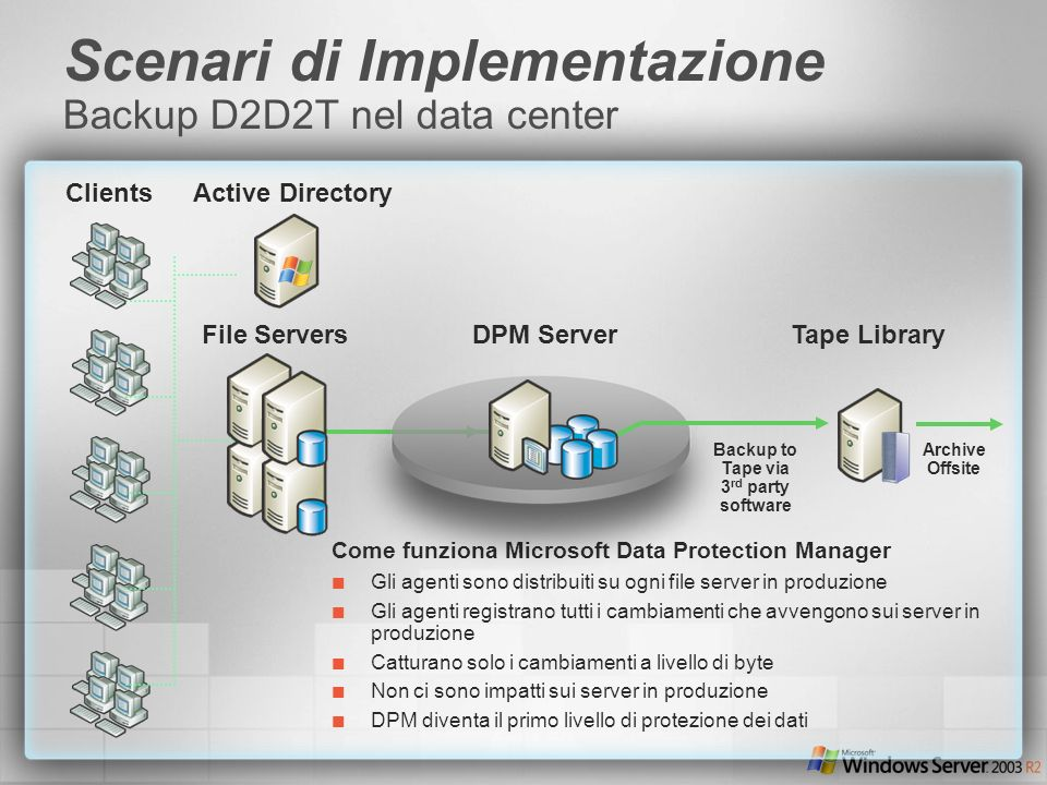 Scenari di Implementazione Backup D2D2T nel data center