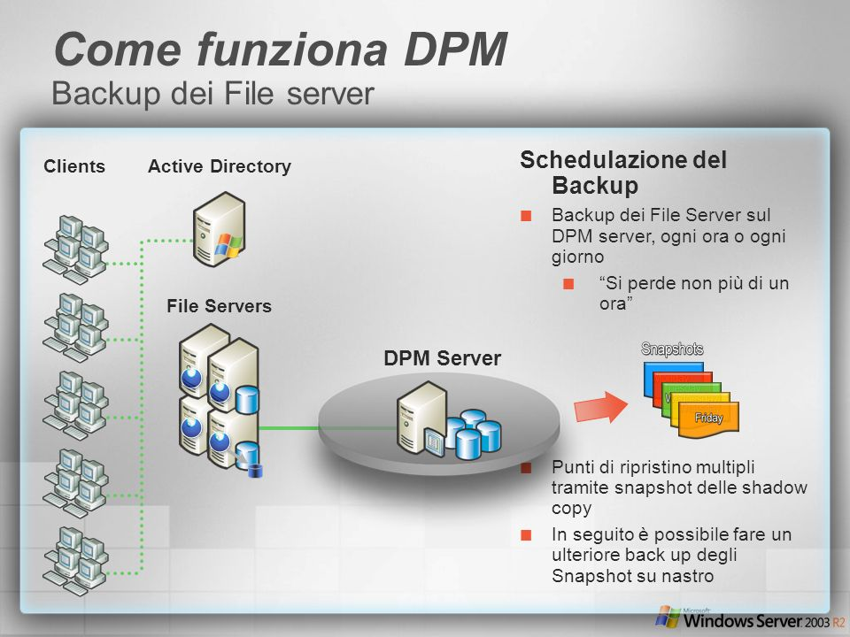Come funziona DPM Backup dei File server