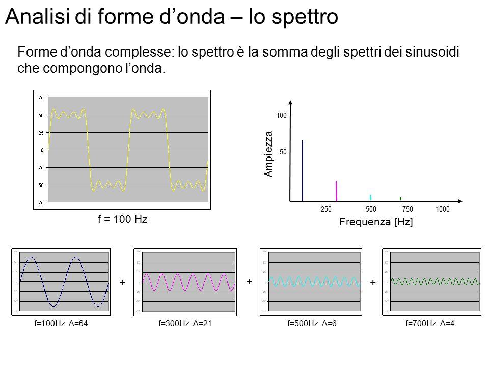 Analisi di forme d'onda – lo spettro