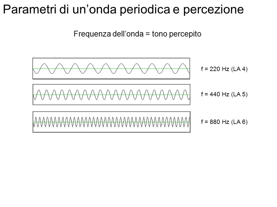 Parametri di un'onda periodica e percezione