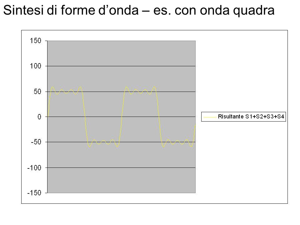 Sintesi di forme d'onda – es. con onda quadra