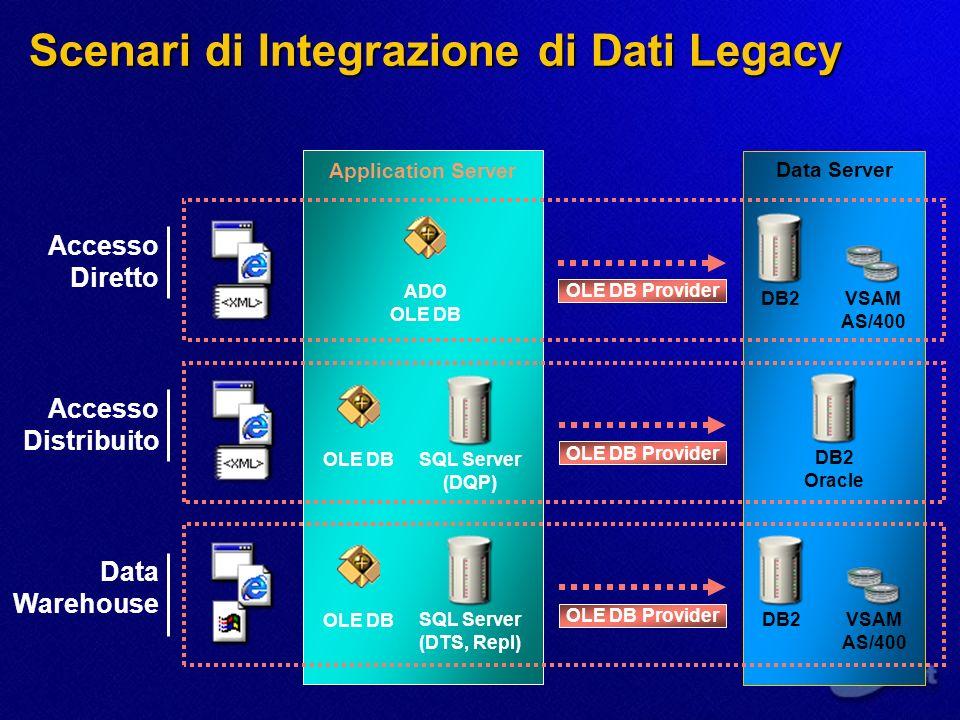 Scenari di Integrazione di Dati Legacy