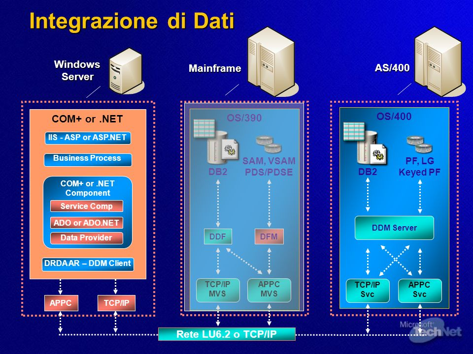 Integrazione di Dati Windows Server Mainframe AS/400 OS/400