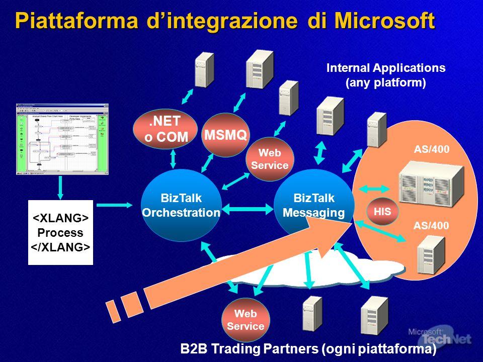 Piattaforma d'integrazione di Microsoft