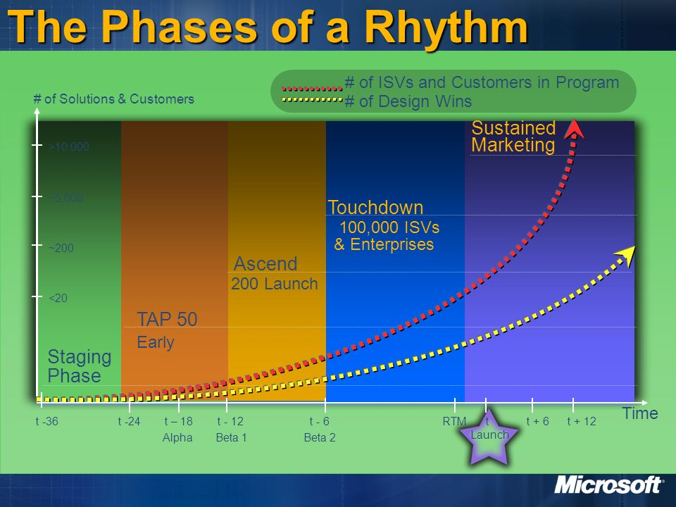The Phases of a Rhythm Sustained Marketing Touchdown Ascend TAP 50