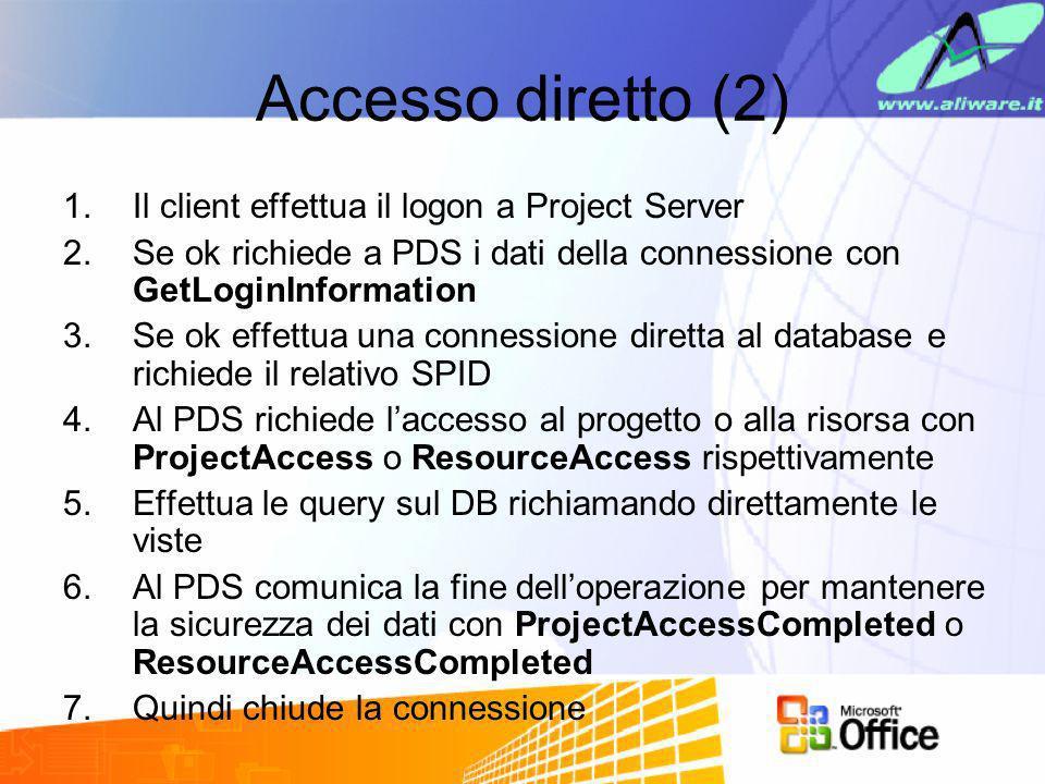 Accesso diretto (2) Il client effettua il logon a Project Server