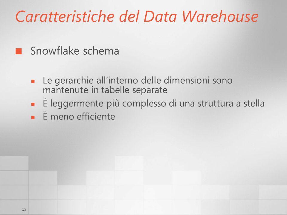 Caratteristiche del Data Warehouse