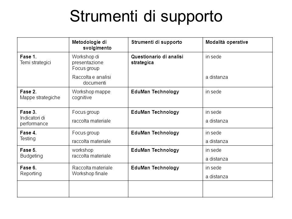 Strumenti di supporto Metodologie di svolgimento Strumenti di supporto
