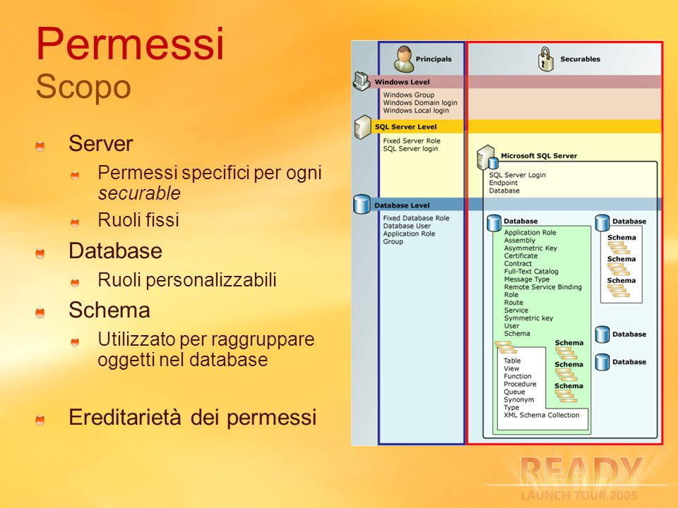 Permessi Scopo Server Database Schema Ereditarietà dei permessi