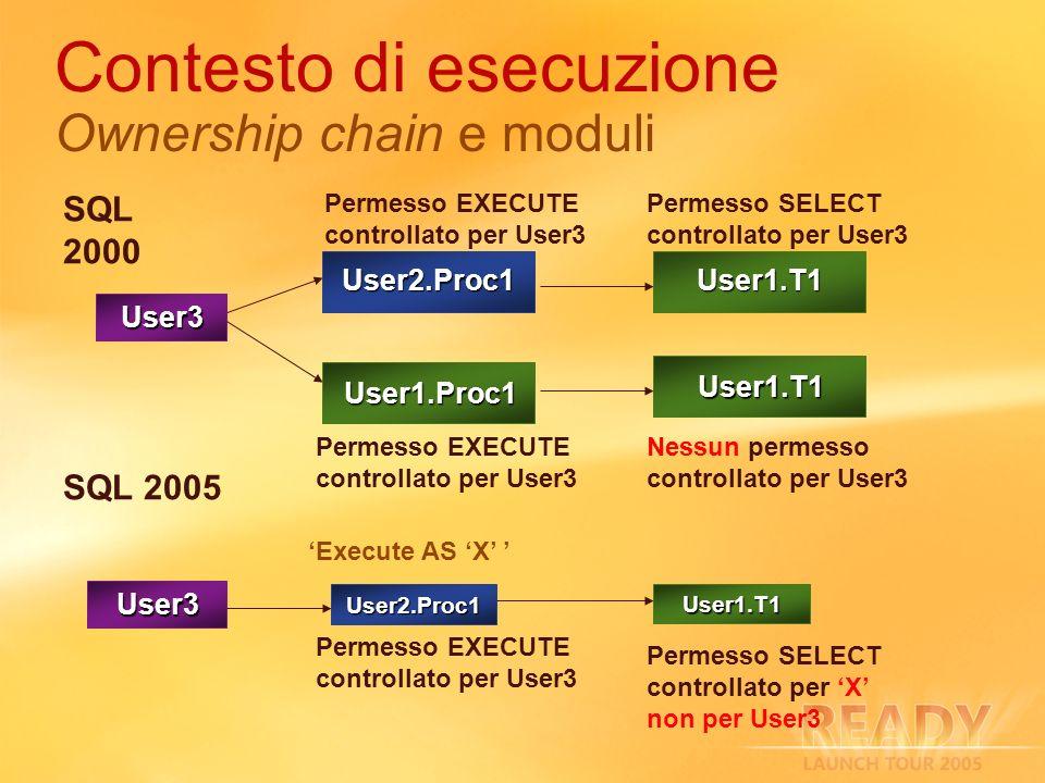 Contesto di esecuzione Ownership chain e moduli