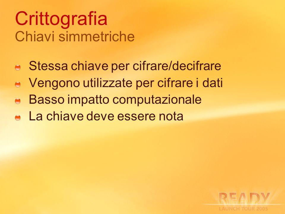 Crittografia Chiavi simmetriche