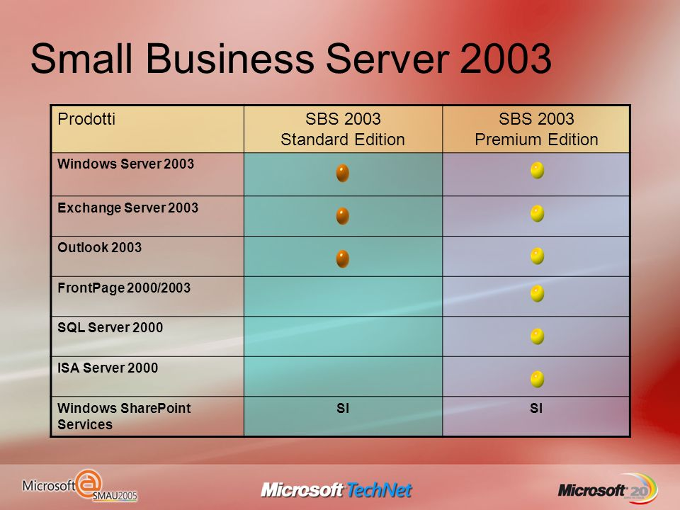 Small Business Server 2003 Prodotti SBS 2003 Standard Edition