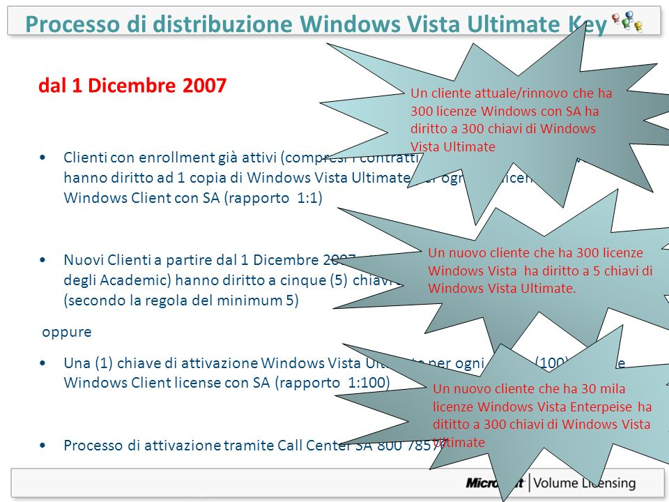 Processo di distribuzione Windows Vista Ultimate Key