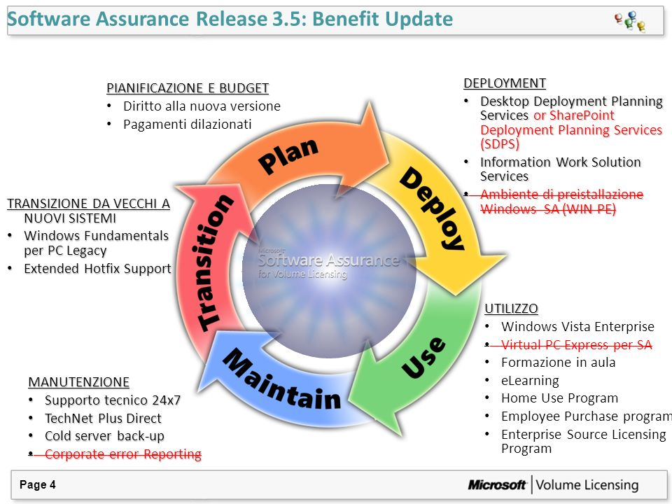Software Assurance Release 3.5: Benefit Update