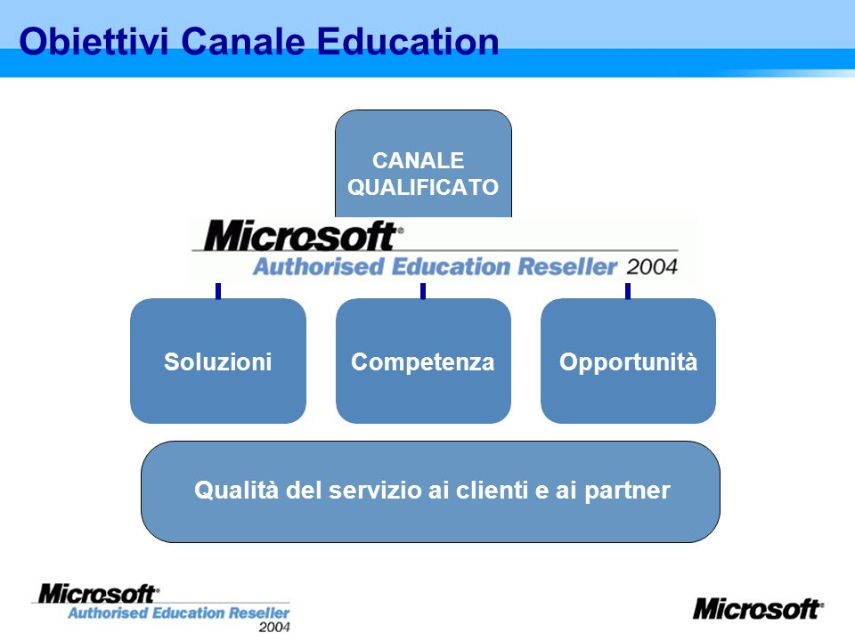 Obiettivi Canale Education