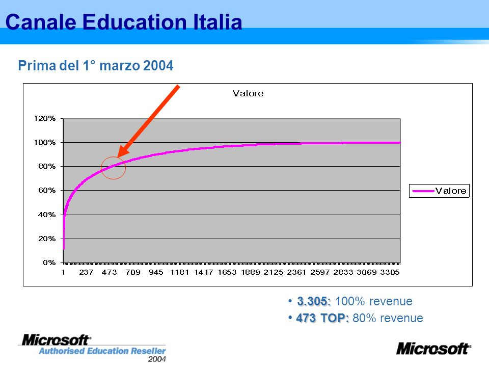 Canale Education Italia
