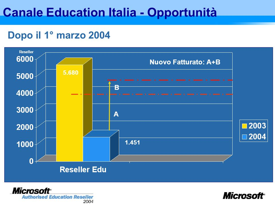 Canale Education Italia - Opportunità