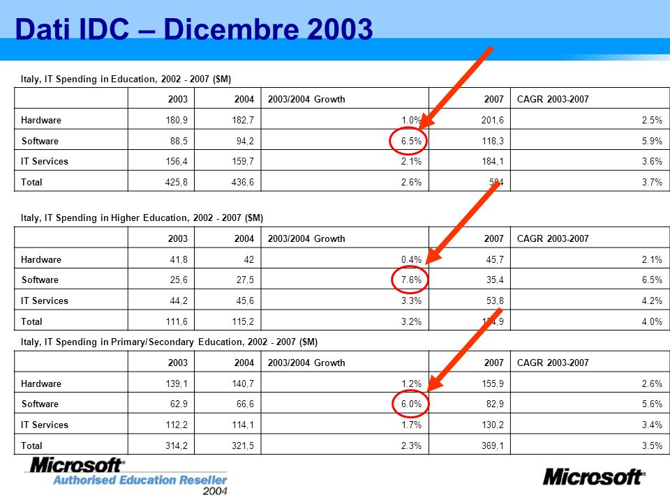Dati IDC – Dicembre 2003 Italy, IT Spending in Education, 2002 - 2007 ($M) 2003. 2004. 2003/2004 Growth.