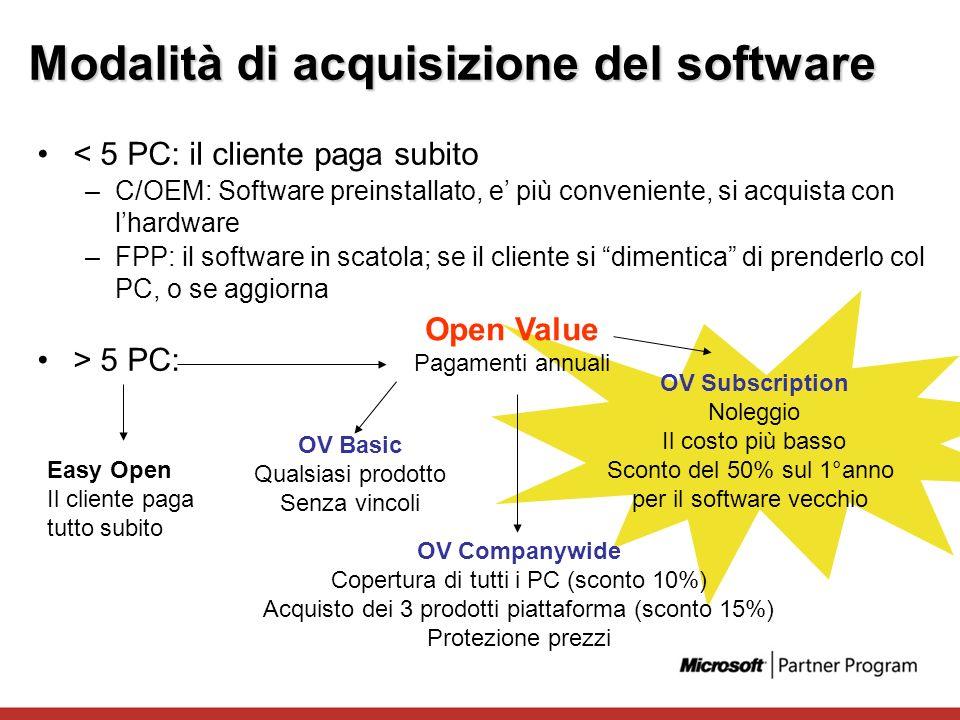 Modalità di acquisizione del software