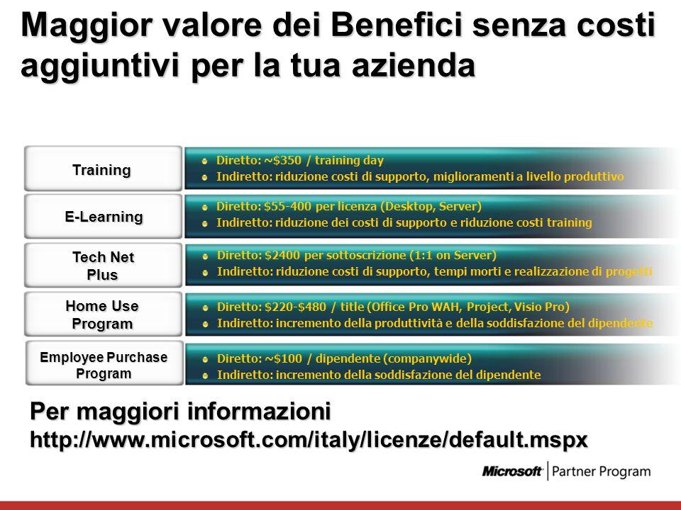 Maggior valore dei Benefici senza costi aggiuntivi per la tua azienda