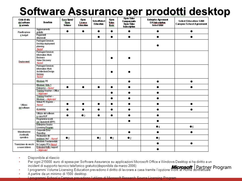 Software Assurance per prodotti desktop