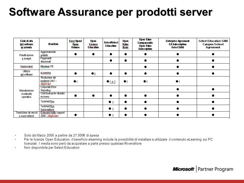 Software Assurance per prodotti server