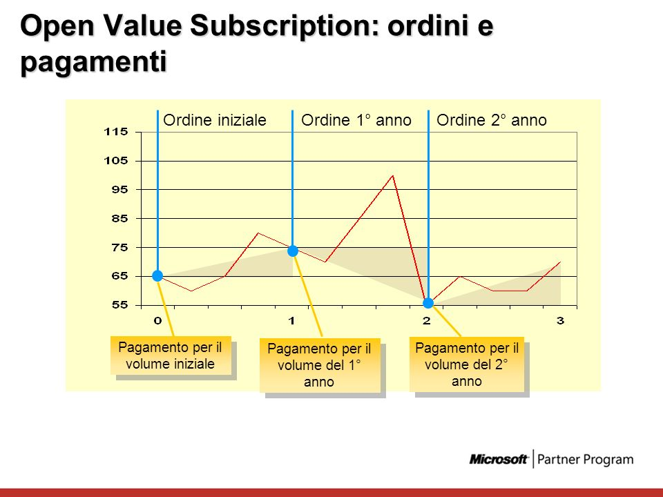 Open Value Subscription: ordini e pagamenti