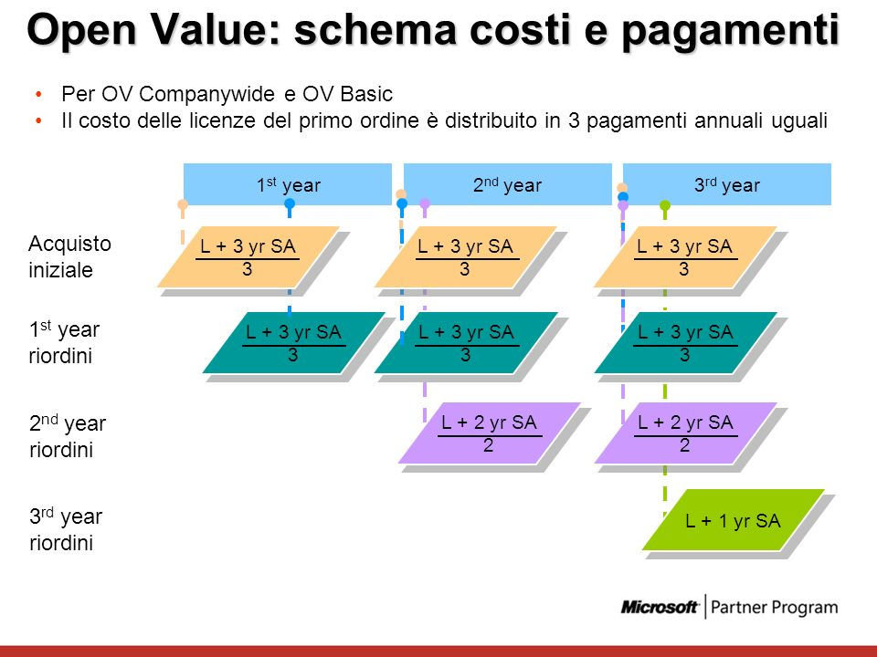 Open Value: schema costi e pagamenti