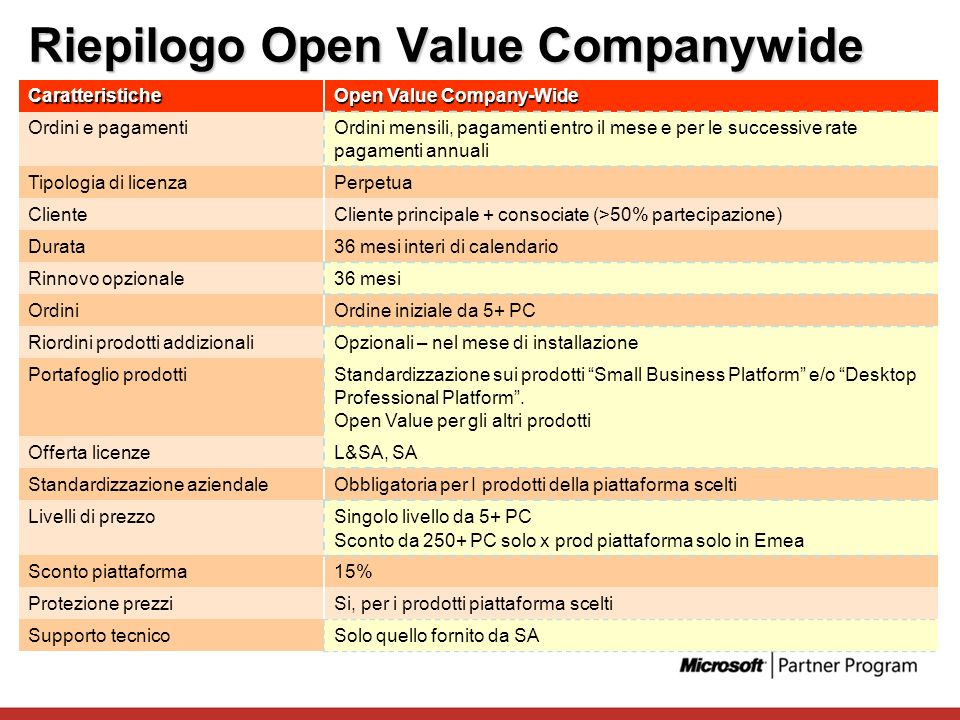 Riepilogo Open Value Companywide