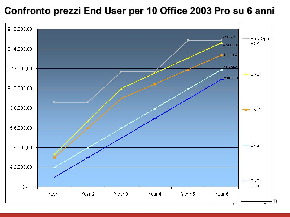 Confronto prezzi End User per 10 Office 2003 Pro su 6 anni
