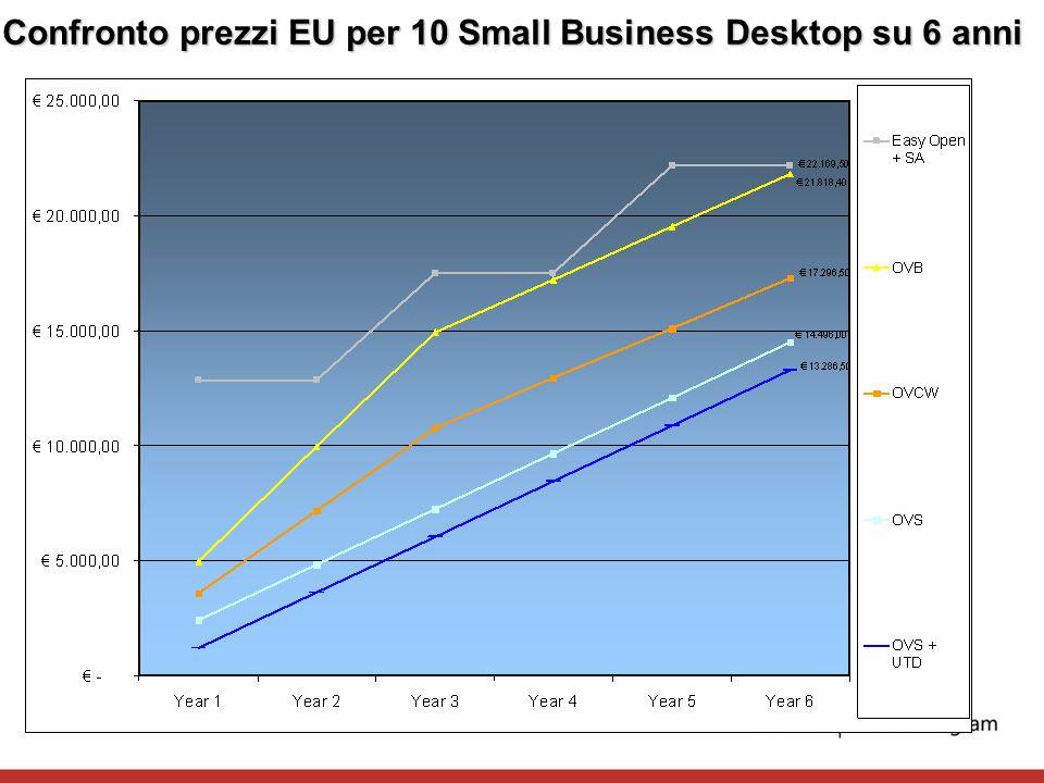 Confronto prezzi EU per 10 Small Business Desktop su 6 anni