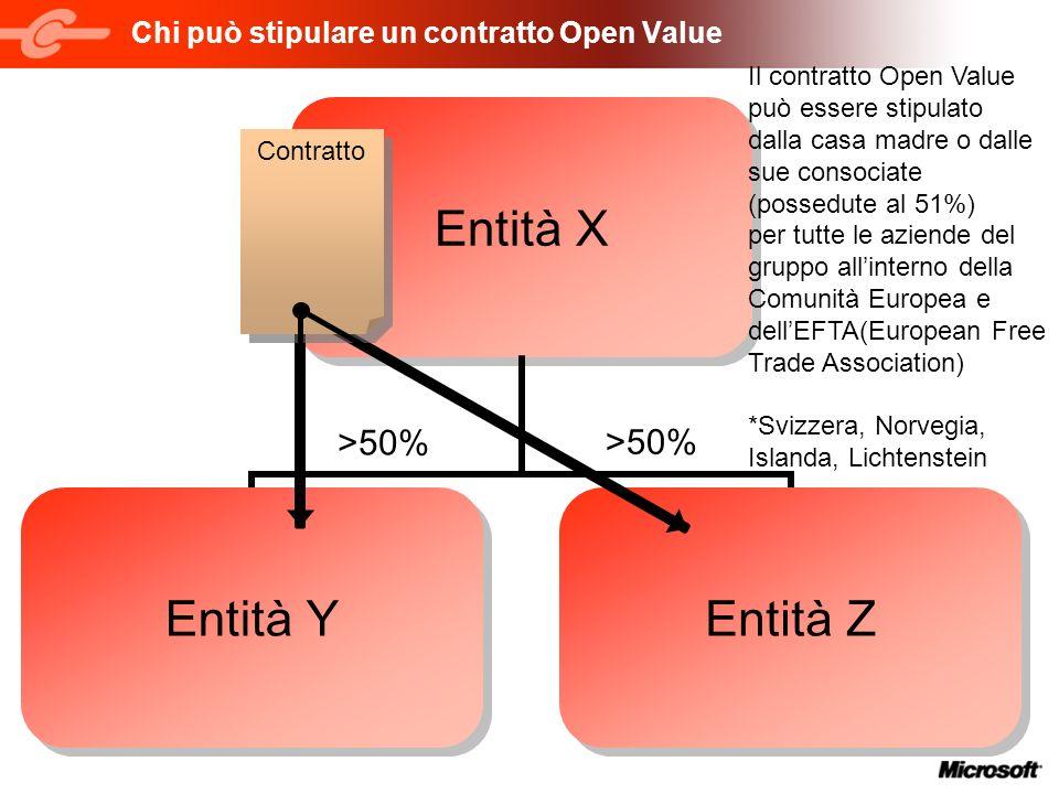 Chi può stipulare un contratto Open Value