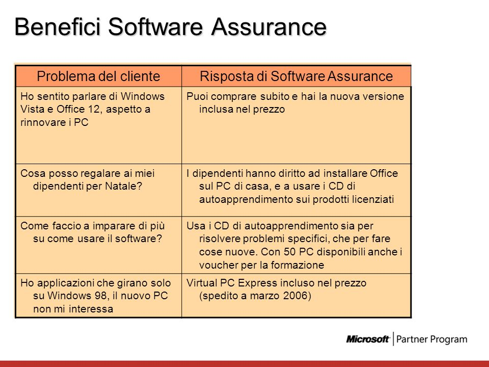 Benefici Software Assurance