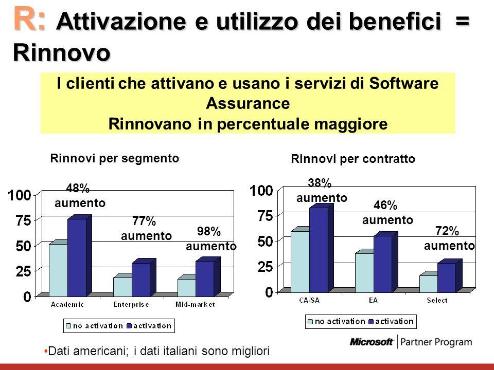 R: Attivazione e utilizzo dei benefici = Rinnovo