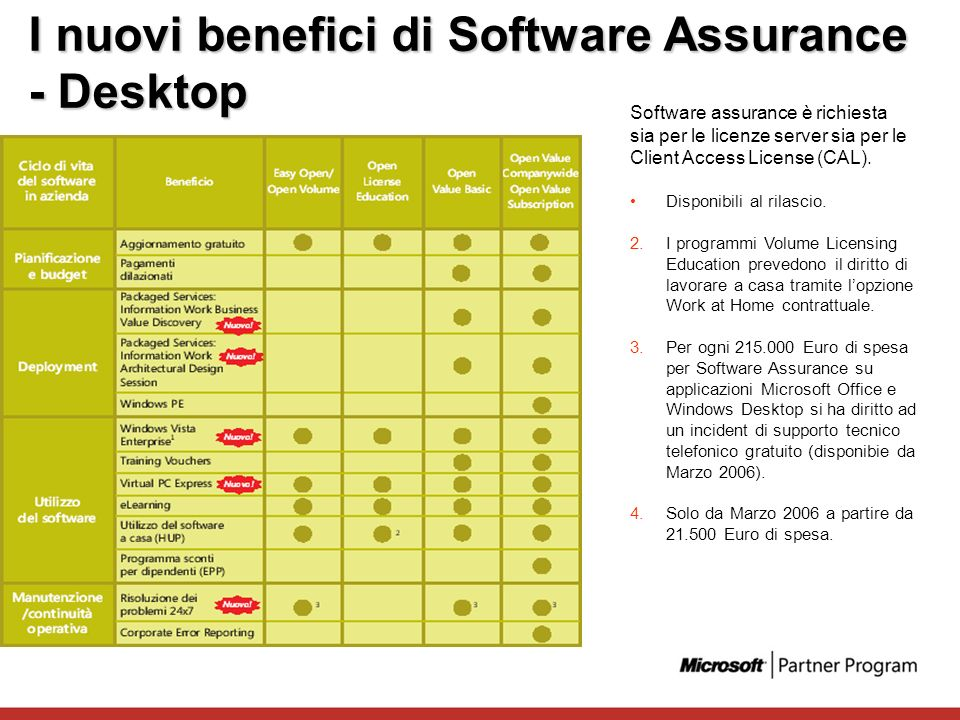 I nuovi benefici di Software Assurance - Desktop