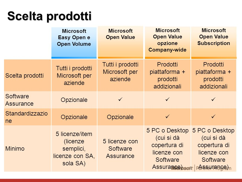 Scelta prodotti Scelta prodotti Tutti i prodotti Microsoft per aziende