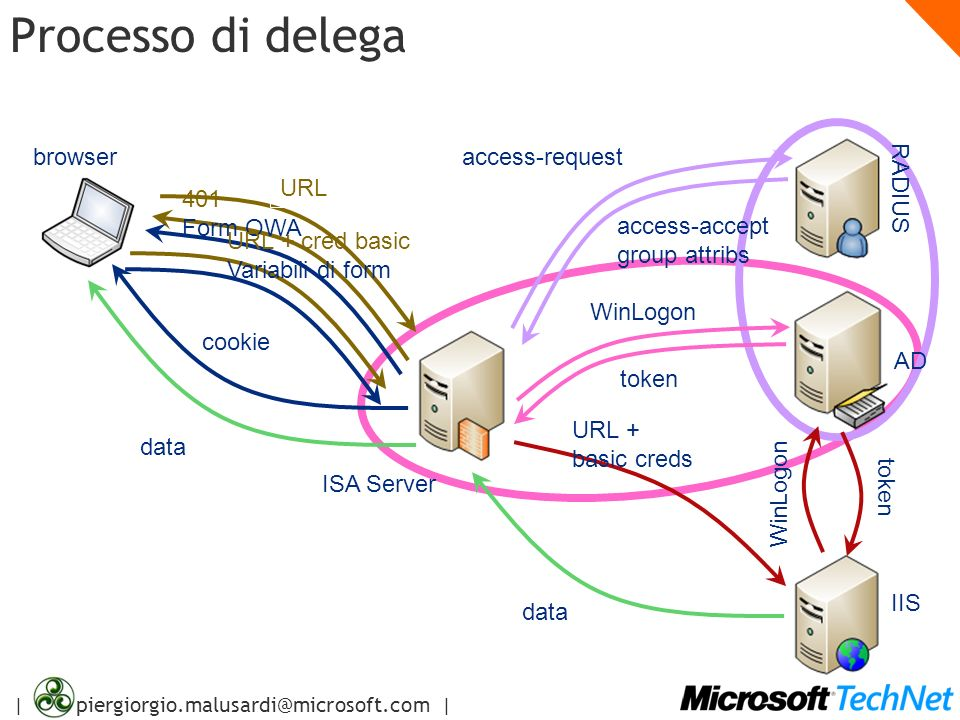 Processo di delega browser access-request URL RADIUS 401 Form OWA