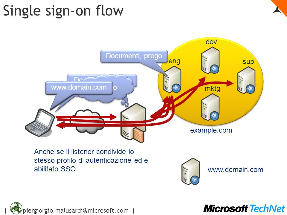 Single sign-on flow  dev Documenti, prego eng sup Documenti, prego