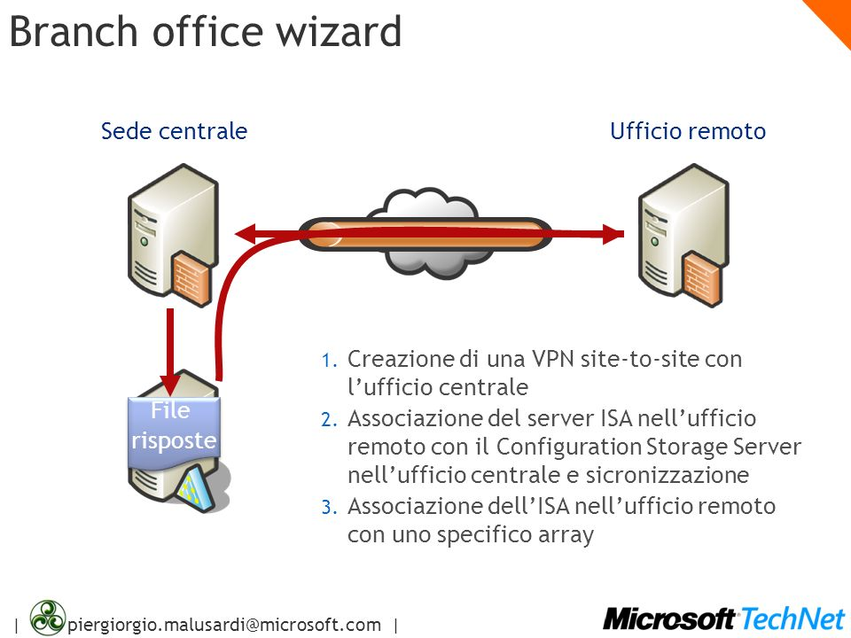 Branch office wizard Sede centrale Ufficio remoto