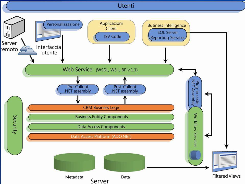 Architettura di Microsoft CRM 3.0