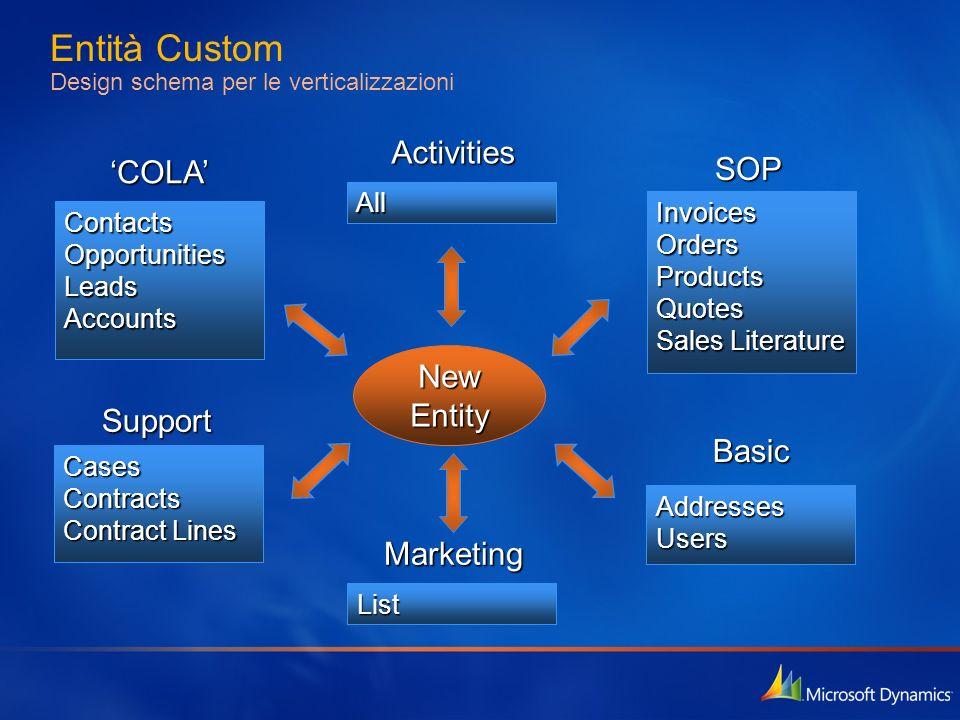 Entità Custom Design schema per le verticalizzazioni