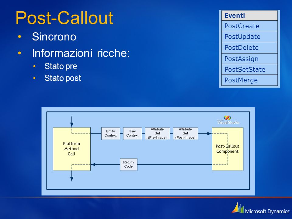 Post-Callout Sincrono Informazioni ricche: Stato pre Stato post
