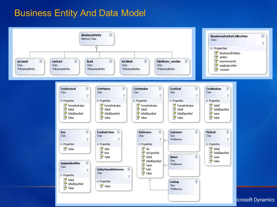 Business Entity And Data Model