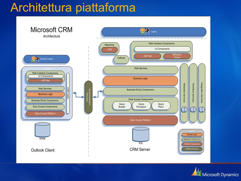 Architettura piattaforma