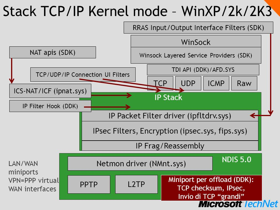 Stack TCP/IP Kernel mode – WinXP/2k/2K3