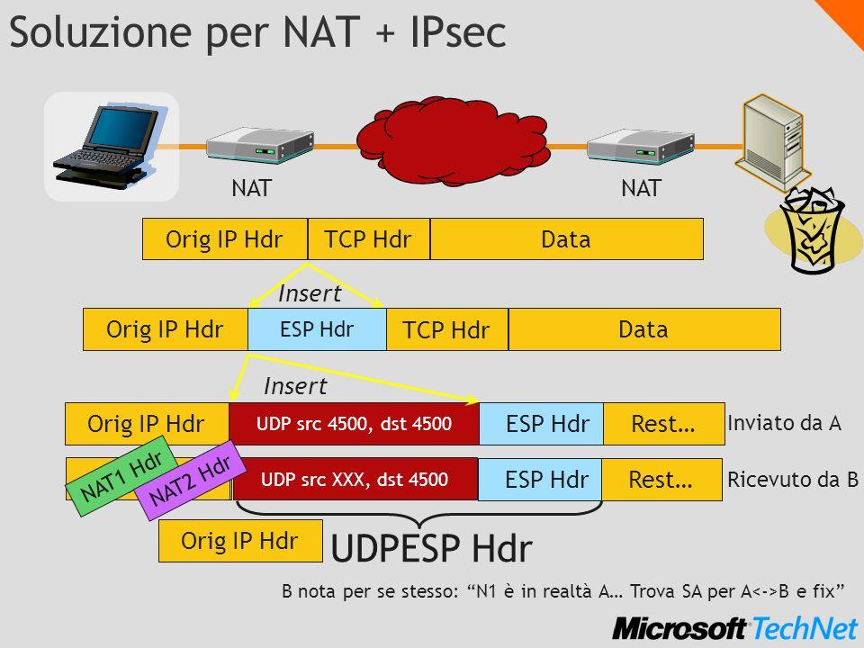 Soluzione per NAT + IPsec