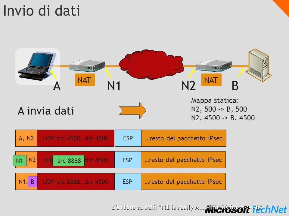 Invio di dati A N1 N2 B A invia dati NAT NAT