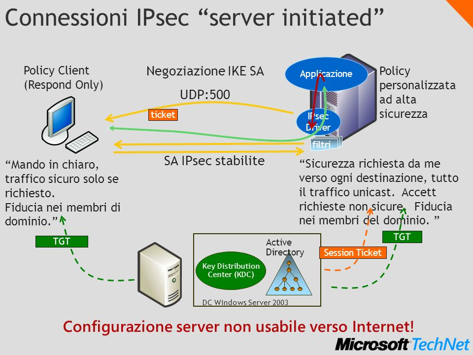 Connessioni IPsec server initiated