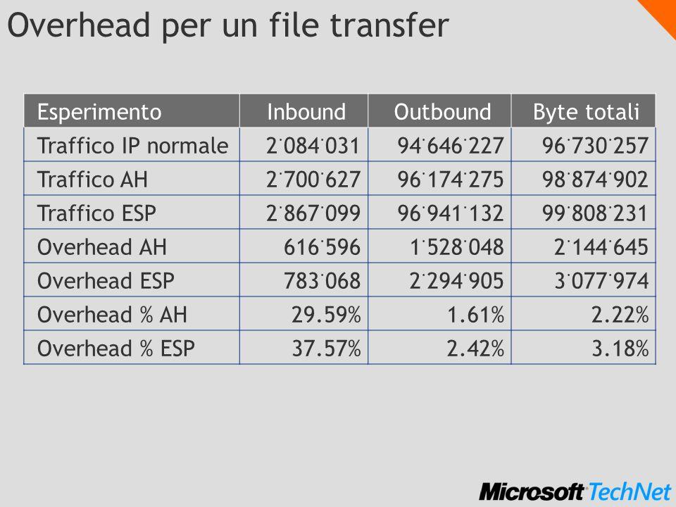 Overhead per un file transfer